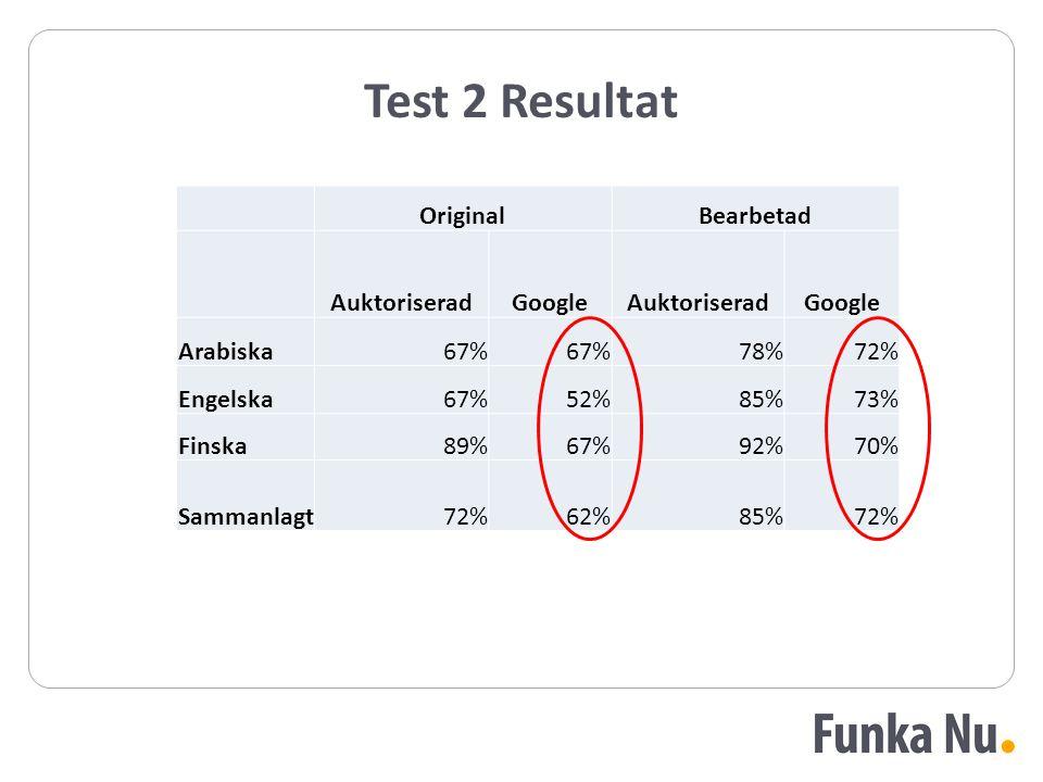 Test 2 Resultat OriginalBearbetad AuktoriseradGoogleAuktoriseradGoogle Arabiska67% 78%72% Engelska67%52%85%73% Finska89%67%92%70% Sammanlagt72%62%85%7