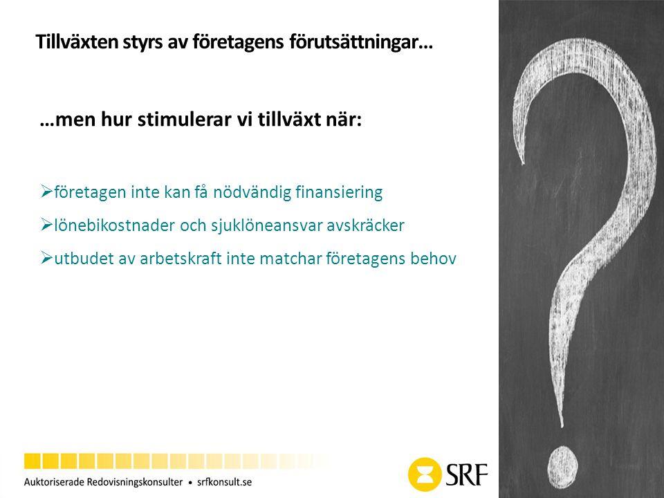 Tillväxten styrs av företagens förutsättningar… …men hur stimulerar vi tillväxt när:  företagen inte kan få nödvändig finansiering  lönebikostnader och sjuklöneansvar avskräcker  utbudet av arbetskraft inte matchar företagens behov