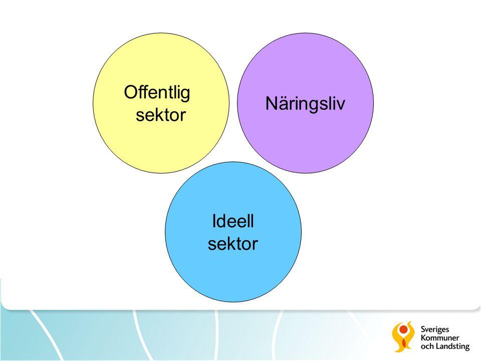 Offentlig sektor Näringsliv Ideell sektor