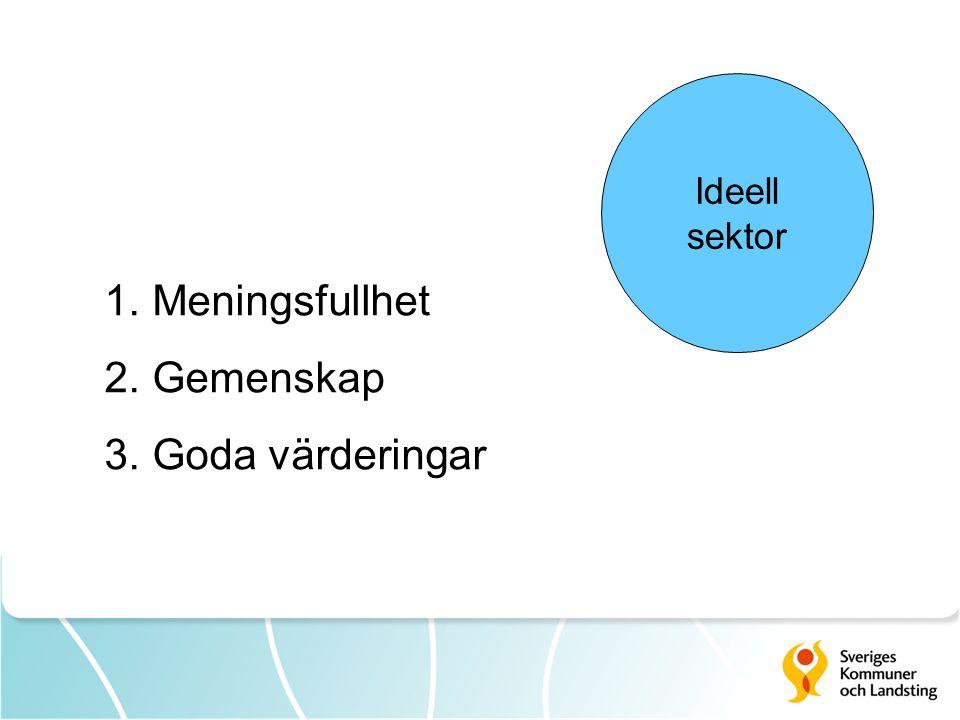 Ideell sektor 1. Meningsfullhet 2. Gemenskap 3. Goda värderingar