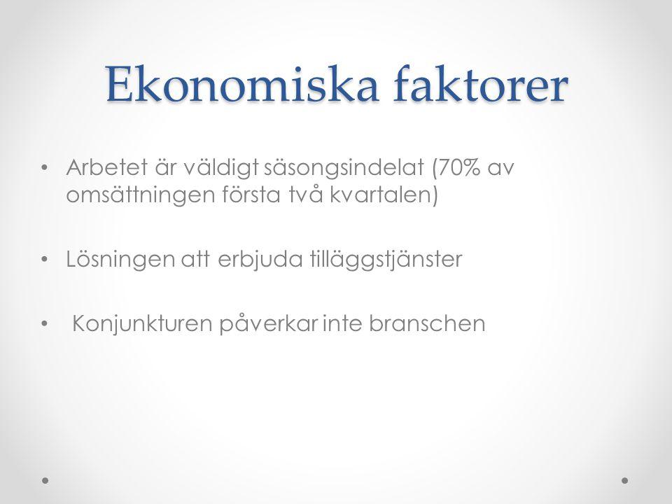 Ekonomiska faktorer Arbetet är väldigt säsongsindelat (70% av omsättningen första två kvartalen) Lösningen att erbjuda tilläggstjänster Konjunkturen påverkar inte branschen