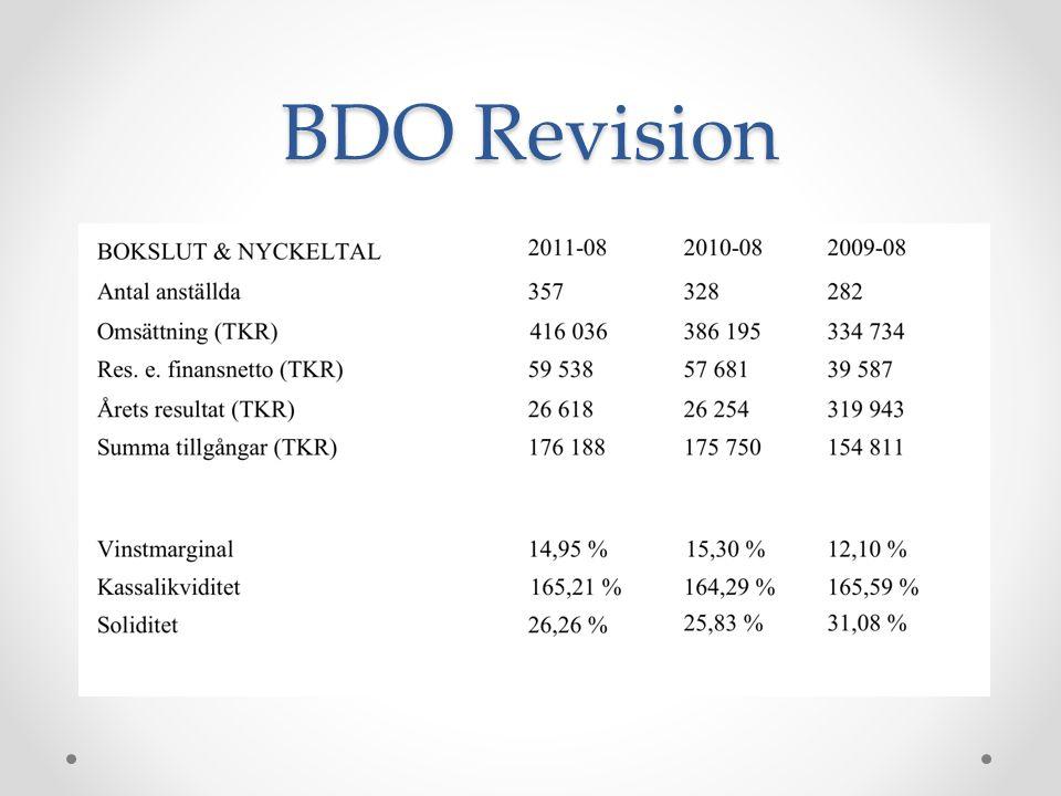 BDO Revision