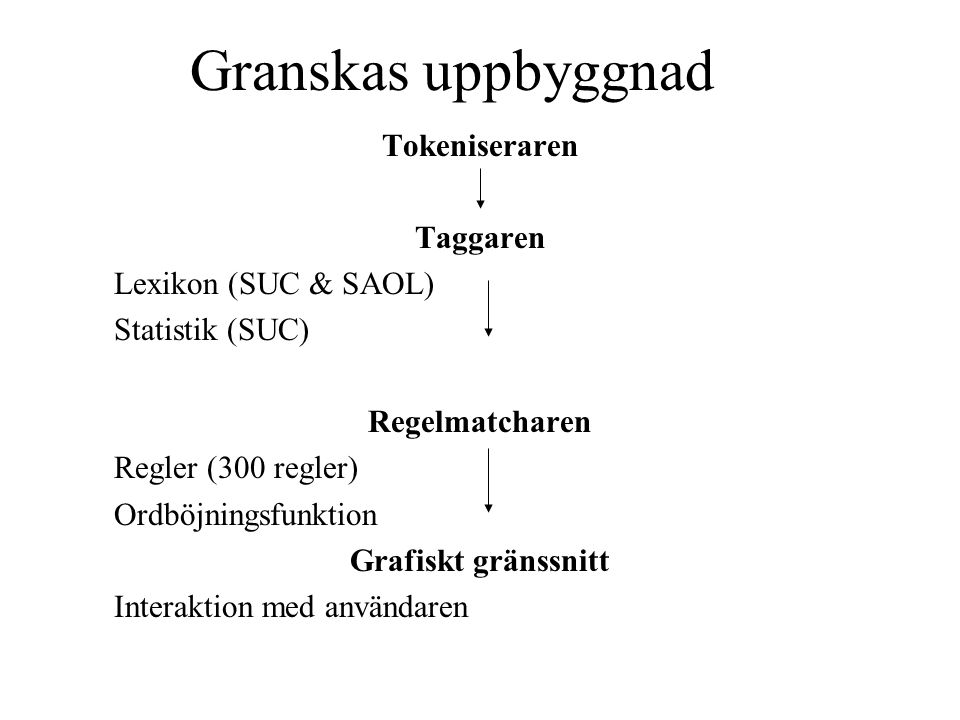Granskas uppbyggnad Tokeniseraren Taggaren Lexikon (SUC & SAOL) Statistik (SUC) Regelmatcharen Regler (300 regler) Ordböjningsfunktion Grafiskt gränss