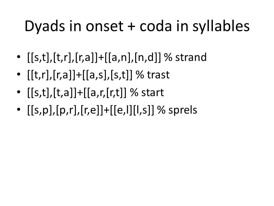 Dyads in onset + coda in syllables [[s,t],[t,r],[r,a]]+[[a,n],[n,d]] % strand [[t,r],[r,a]]+[[a,s],[s,t]] % trast [[s,t],[t,a]]+[[a,r,[r,t]] % start [[s,p],[p,r],[r,e]]+[[e,l][l,s]] % sprels