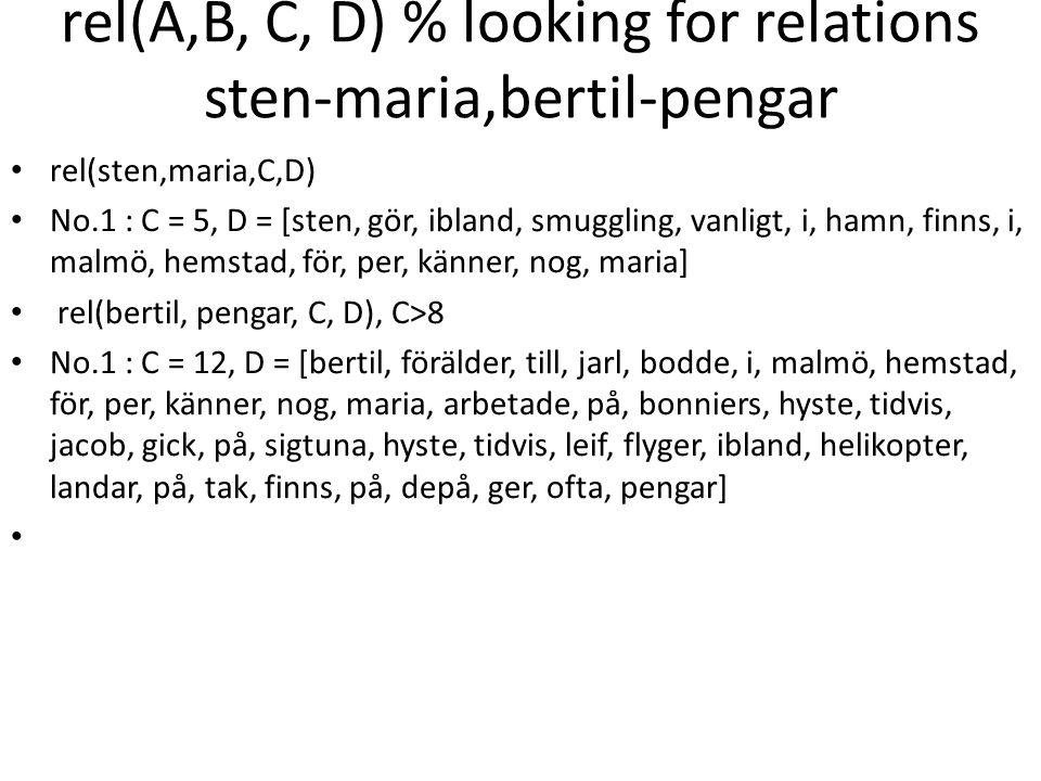 rel(A,B, C, D) % looking for relations sten-maria,bertil-pengar rel(sten,maria,C,D) No.1 : C = 5, D = [sten, gör, ibland, smuggling, vanligt, i, hamn, finns, i, malmö, hemstad, för, per, känner, nog, maria] rel(bertil, pengar, C, D), C>8 No.1 : C = 12, D = [bertil, förälder, till, jarl, bodde, i, malmö, hemstad, för, per, känner, nog, maria, arbetade, på, bonniers, hyste, tidvis, jacob, gick, på, sigtuna, hyste, tidvis, leif, flyger, ibland, helikopter, landar, på, tak, finns, på, depå, ger, ofta, pengar]