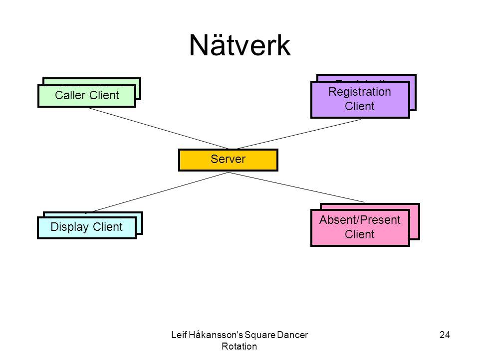 Leif Håkansson's Square Dancer Rotation 24 Absent/Present Client Caller Client Display Client Caller Client Display Client Absent/Present Client Serve