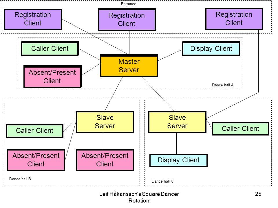 Leif Håkansson's Square Dancer Rotation 25 Slave Server Caller Client Master Server Display Client Absent/Present Client Registration Client Caller Cl