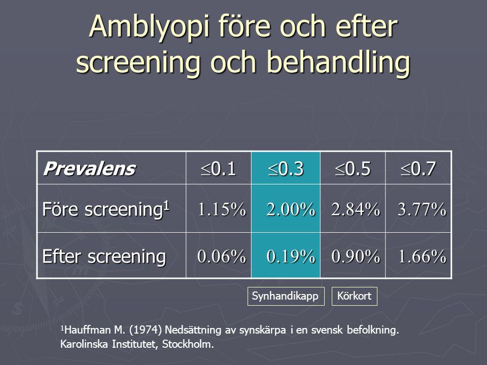 Amblyopi före och efter screening och behandling Prevalens  0.1  0.3  0.5  0.7 Före screening 1 1.15%2.00%2.84%3.77% Efter screening 0.06%0.19%0.90%1.66% KörkortSynhandikapp 1 Hauffman M.