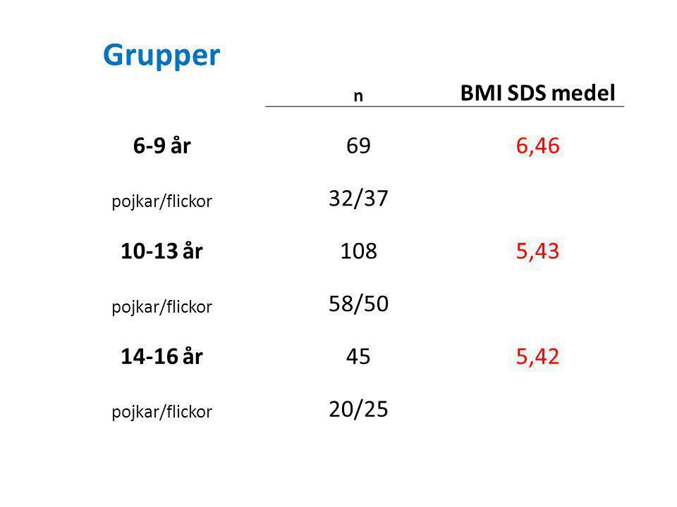 Grupper n BMI SDS medel 6-9 år696,46 pojkar/flickor 32/37 10-13 år1085,43 pojkar/flickor 58/50 14-16 år455,42 pojkar/flickor 20/25