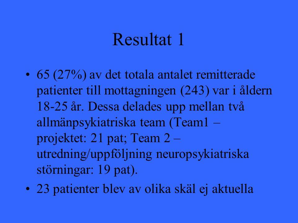 Resultat 1 65 (27%) av det totala antalet remitterade patienter till mottagningen (243) var i åldern 18-25 år. Dessa delades upp mellan två allmänpsyk