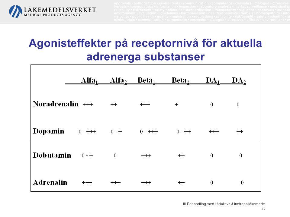 III Behandling med kärlaktiva & inotropa läkemedel 33 Agonisteffekter på receptornivå för aktuella adrenerga substanser