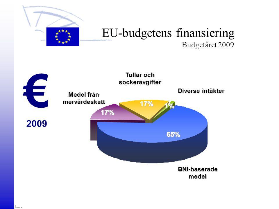 ©2009 Europaparlamentet, Enhet för besök och seminarier EU-budgetens finansiering Budgetåret 2009 € 2009 Diverse intäkter Medel från mervärdeskatt Tul