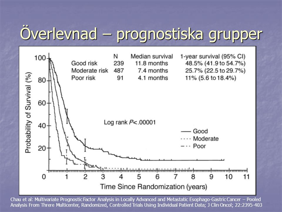 Överlevnad – prognostiska grupper Chau et al: Multivariate Prognostic Factor Analysis in Locally Advanced and Metastatic Esophago-Gastric Cancer – Poo