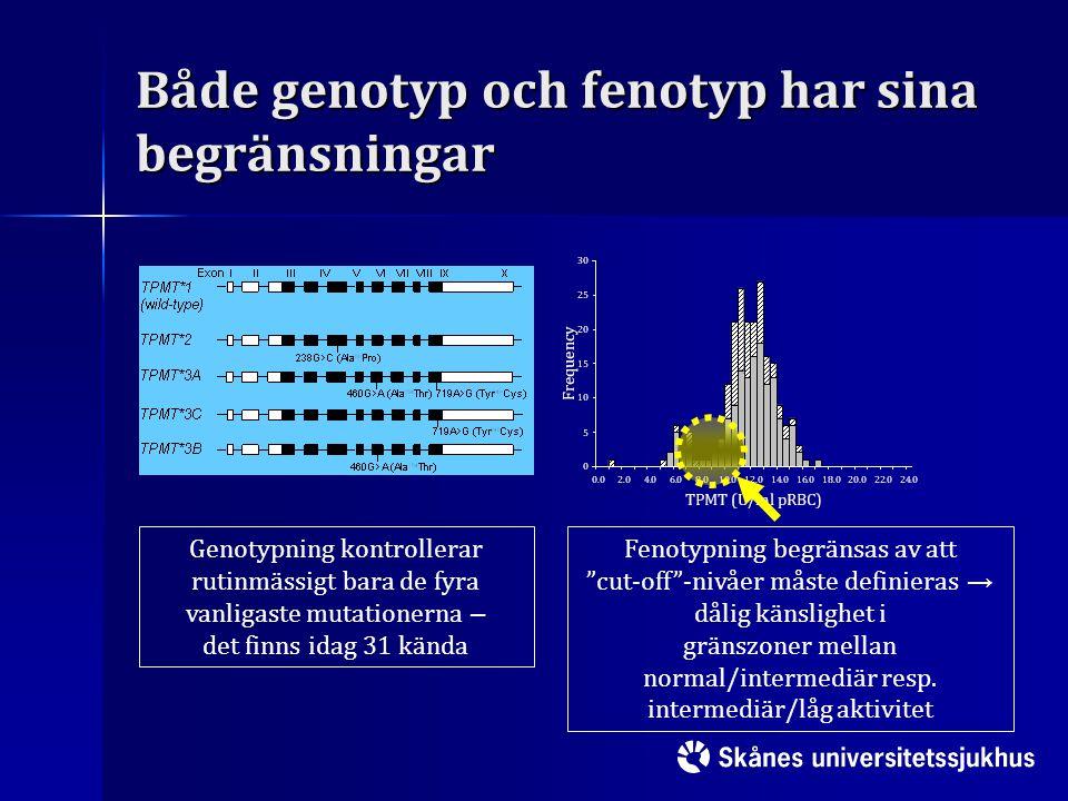 Både genotyp och fenotyp har sina begränsningar Genotypning kontrollerar rutinmässigt bara de fyra vanligaste mutationerna – det finns idag 31 kända F