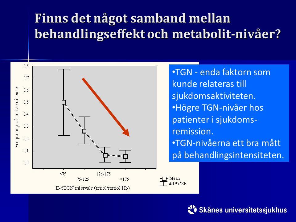 Finns det något samband mellan behandlingseffekt och metabolit-nivåer? TGN - enda faktorn som kunde relateras till sjukdomsaktiviteten. Högre TGN-nivå