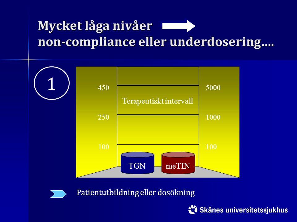 Mycket låga nivåer non-compliance eller underdosering…. 100 250 450 100 1000 5000 TGNmeTIN Terapeutiskt intervall Patientutbildning eller dosökning 1