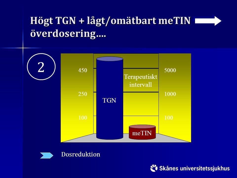 Högt TGN + lågt/omätbart meTIN överdosering…. 100 250 450 100 1000 5000 meTIN Terapeutiskt intervall TGN Dosreduktion 2