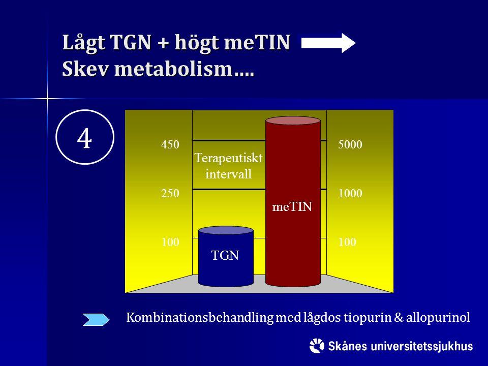Lågt TGN + högt meTIN Skev metabolism…. 100 250 450 100 1000 5000 Terapeutiskt intervall TGN meTIN Kombinationsbehandling med lågdos tiopurin & allopu