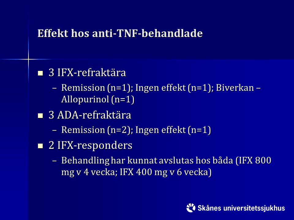 Effekt hos anti-TNF-behandlade 3 IFX-refraktära 3 IFX-refraktära –Remission (n=1); Ingen effekt (n=1); Biverkan – Allopurinol (n=1) 3 ADA-refraktära 3