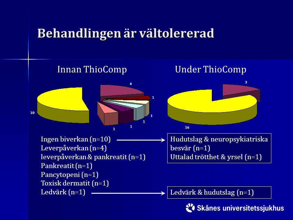 Behandlingen är vältolererad Innan ThioCompUnder ThioComp Ingen biverkan (n=10) Leverpåverkan (n=4) leverpåverkan & pankreatit (n=1) Pankreatit (n=1)