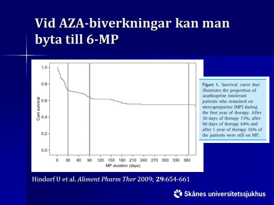 Vid AZA-biverkningar kan man byta till 6-MP Hindorf U et al. Aliment Pharm Ther 2009; 29:654-661