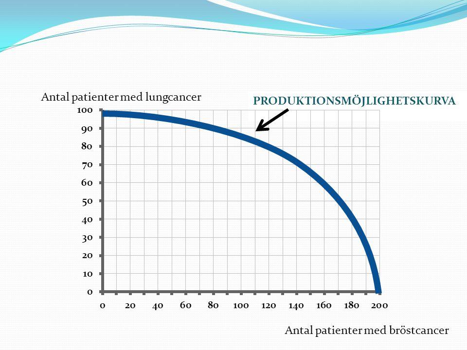 PRODUKTIONSMÖJLIGHETSKURVA Antal patienter med lungcancer Antal patienter med bröstcancer