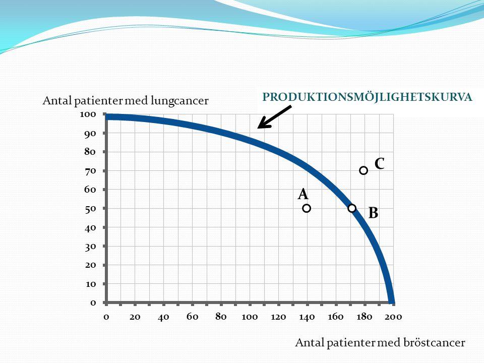 PRODUKTIONSMÖJLIGHETSKURVA Antal patienter med lungcancer Antal patienter med bröstcancer A C B