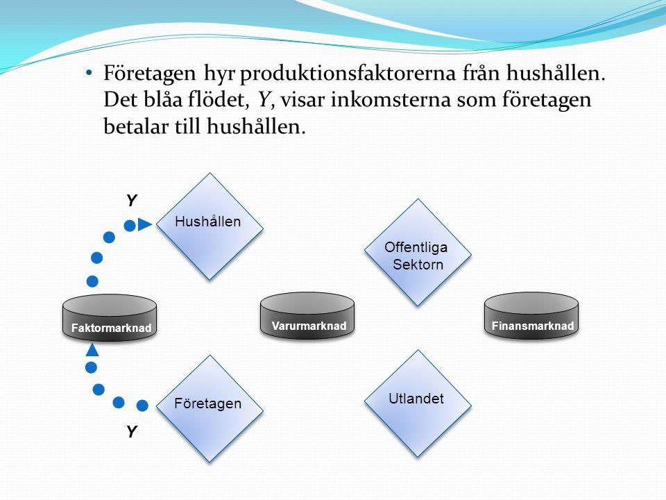 Y Y Företagen hyr produktionsfaktorerna från hushållen. Det blåa flödet, Y, visar inkomsterna som företagen betalar till hushållen. Hushållen Offentli