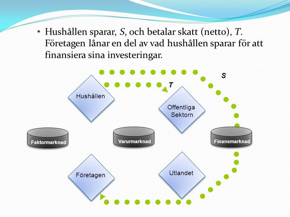 T Hushållen sparar, S, och betalar skatt (netto), T.