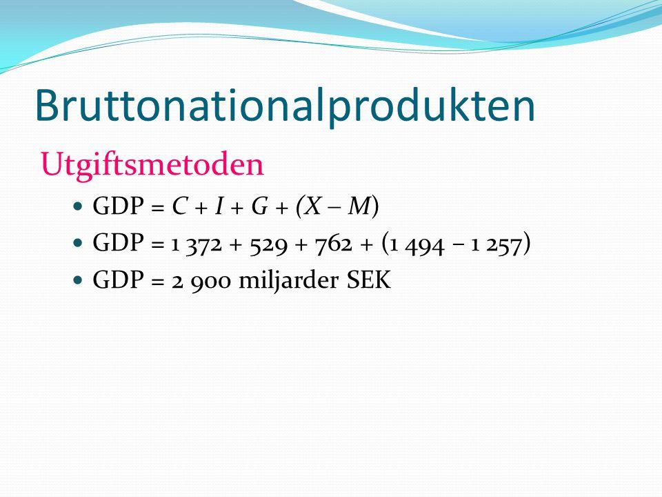 Bruttonationalprodukten Utgiftsmetoden GDP = C + I + G + (X  M) GDP = 1 372 + 529 + 762 + (1 494 – 1 257) GDP = 2 900 miljarder SEK