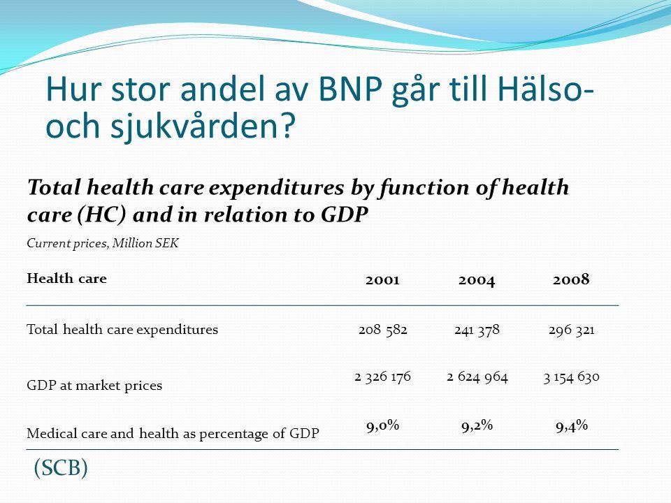 Hur stor andel av BNP går till Hälso- och sjukvården? Total health care expenditures by function of health care (HC) and in relation to GDP Current pr