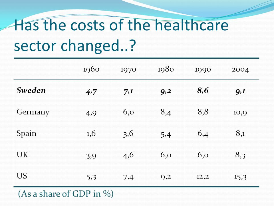 Has the costs of the healthcare sector changed..? 19601970198019902004 Sweden4,77,19,28,69,1 Germany4,96,08,48,810,9 Spain1,63,65,46,48,1 UK3,94,66,0