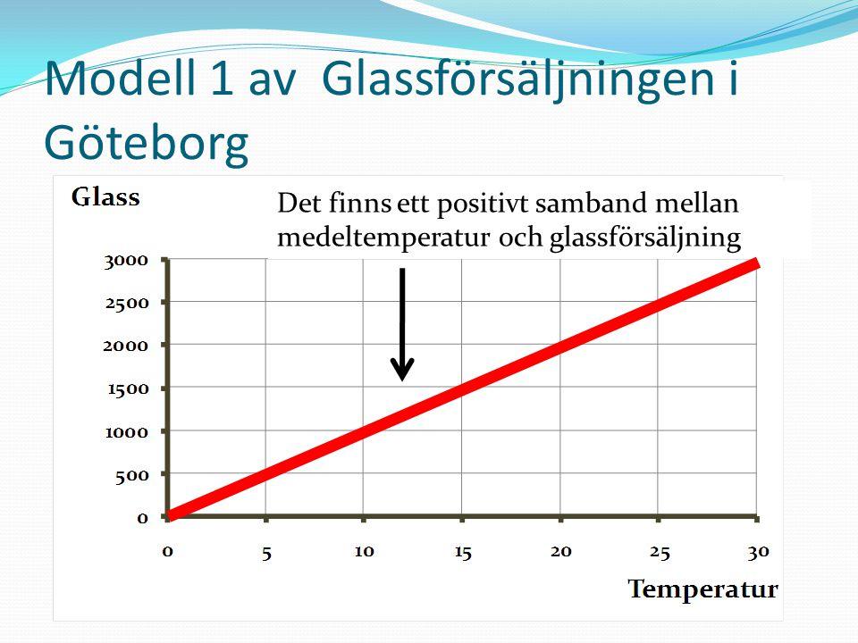 Modell 1 av Glassförsäljningen i Göteborg Det finns ett positivt samband mellan medeltemperatur och glassförsäljning