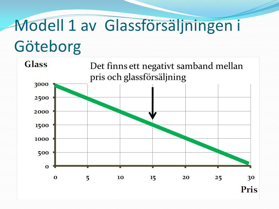 Modell 1 av Glassförsäljningen i Göteborg Det finns ett negativt samband mellan pris och glassförsäljning
