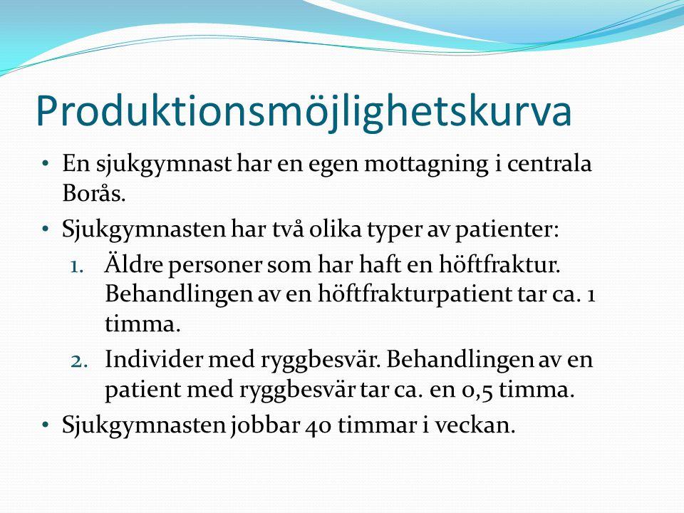 En sjukgymnast har en egen mottagning i centrala Borås. Sjukgymnasten har två olika typer av patienter: 1.Äldre personer som har haft en höftfraktur.