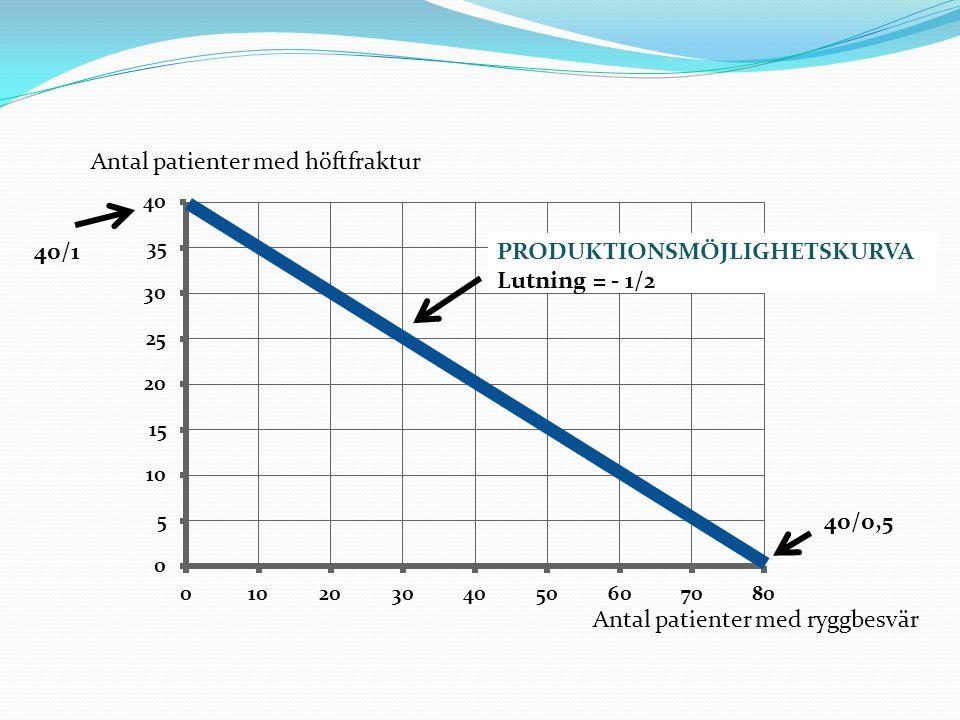Antal patienter med ryggbesvär Antal patienter med höftfraktur 40/1 40/0,5 PRODUKTIONSMÖJLIGHETSKURVA Lutning = - 1/2