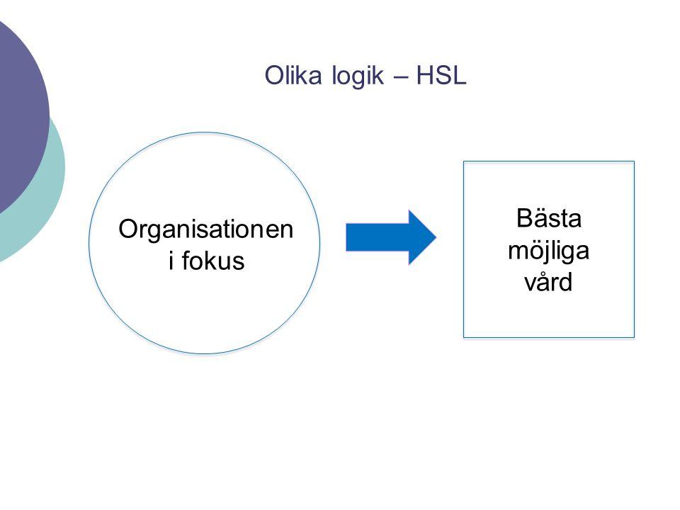 Organisationen i fokus Bästa möjliga vård Olika logik – HSL