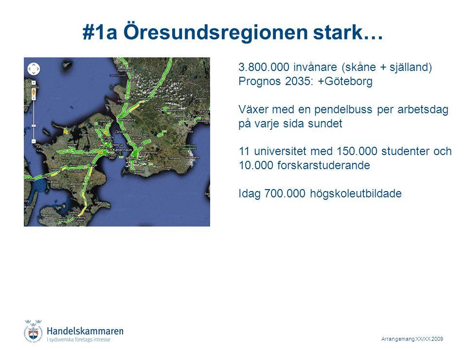 Arrangemang XX/XX 2009 #1a Öresundsregionen stark… 3.800.000 invånare (skåne + själland) Prognos 2035: +Göteborg Växer med en pendelbuss per arbetsdag