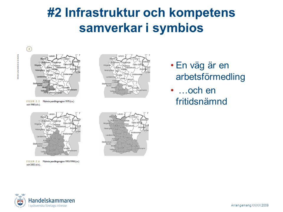 Arrangemang XX/XX 2009 #3 Stark ökning av trafik ger problem Stark ökning av transit i nivå med Schweiz –Godsflöden Ystad och Trelleborg till 2030 ökar mellan 60- 90% –Mer transittrafik än Schweiz Som konkurrerar med pendling Trängsel mellan städer –inte bara från och till