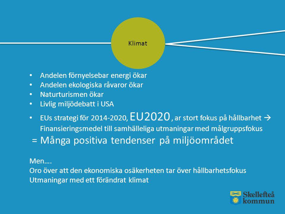 Klimat Andelen förnyelsebar energi ökar Andelen ekologiska råvaror ökar Naturturismen ökar Livlig miljödebatt i USA EUs strategi för 2014-2020, EU2020