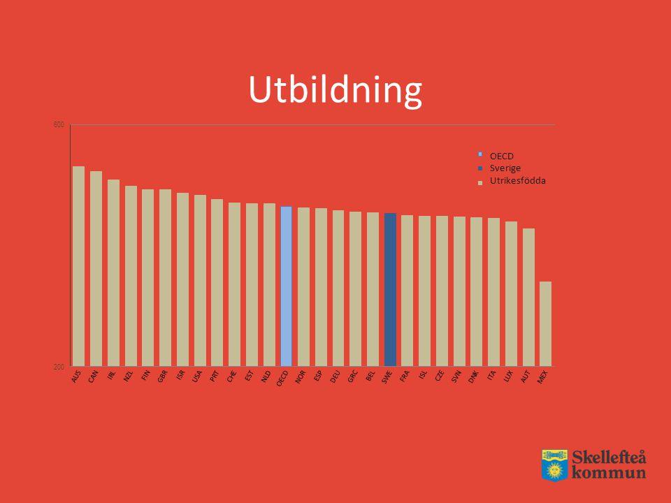 OECD Sverige Utrikesfödda