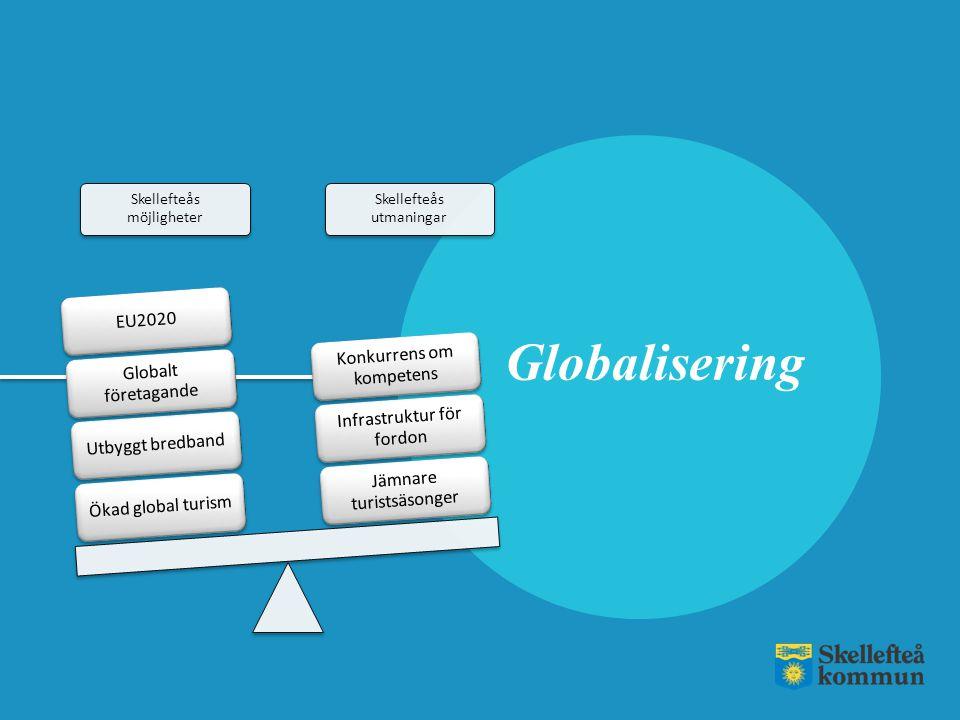 Globalisering Skellefteås möjligheter Skellefteås utmaningar Ökad global turismUtbyggt bredband Globalt företagande EU2020 Jämnare turistsäsonger Infr