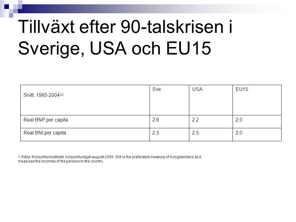 Tillväxt efter 90-talskrisen i Sverige, USA och EU15 2,02,5 Real BNI per capita 2,02,22,6Real BNP per capita EU15USASve Snitt, 1995-2004 [1] [1] [1] Källa: Konjunkturinstitutet, konjunkturläget augusti 2005.