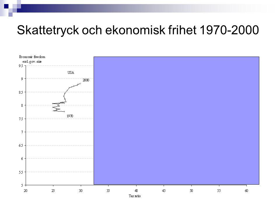 Skattetryck och ekonomisk frihet 1970-2000