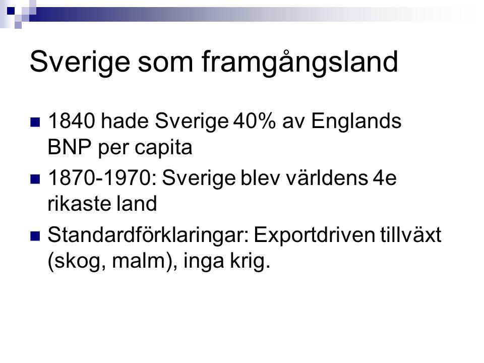 Sverige som framgångsland 1840 hade Sverige 40% av Englands BNP per capita 1870-1970: Sverige blev världens 4e rikaste land Standardförklaringar: Exportdriven tillväxt (skog, malm), inga krig.
