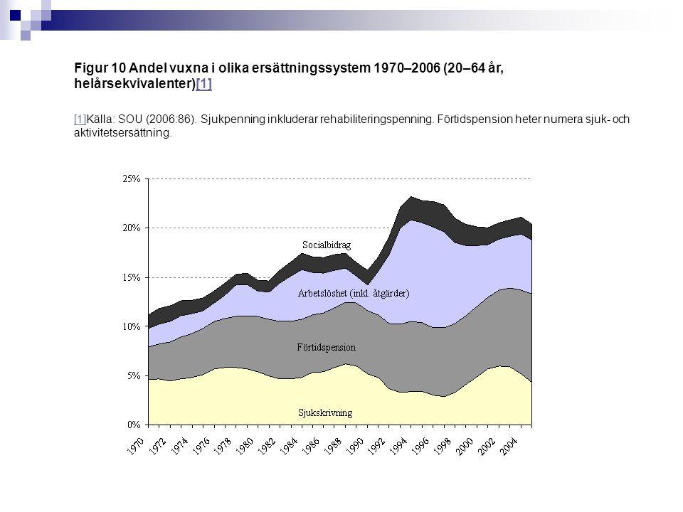 Figur 10 Andel vuxna i olika ersättningssystem 1970–2006 (20–64 år, helårsekvivalenter)[1][1] [1]Källa: SOU (2006:86).