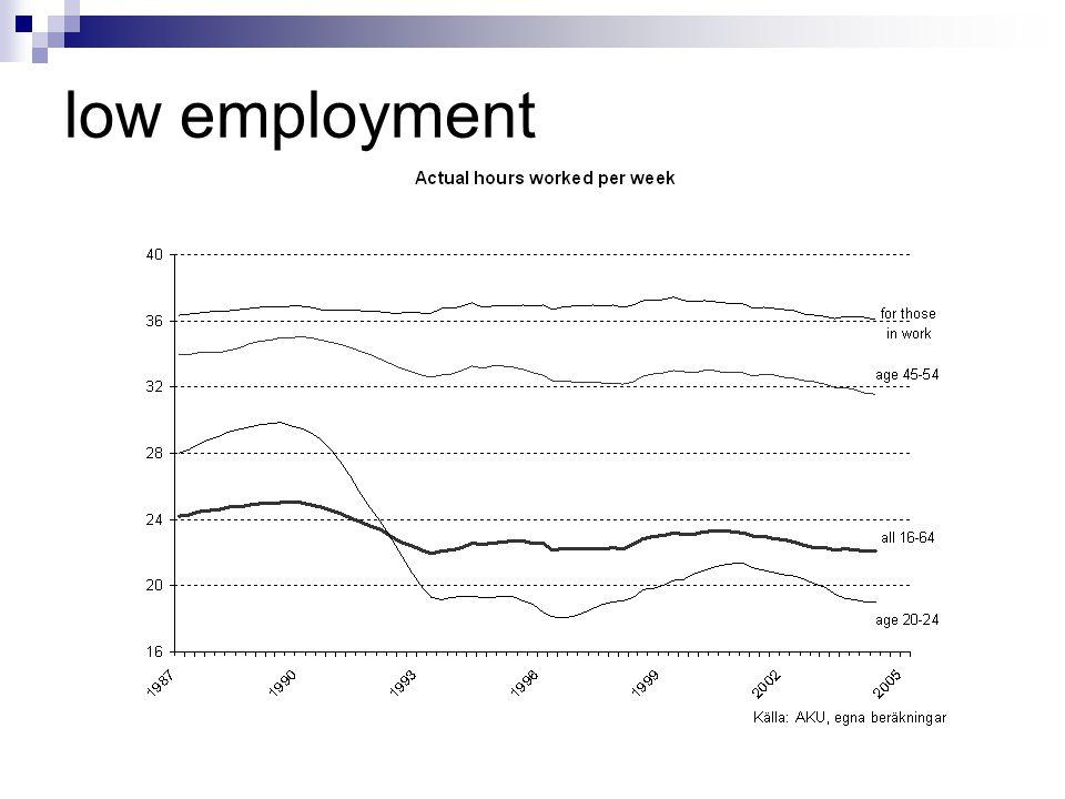 low employment