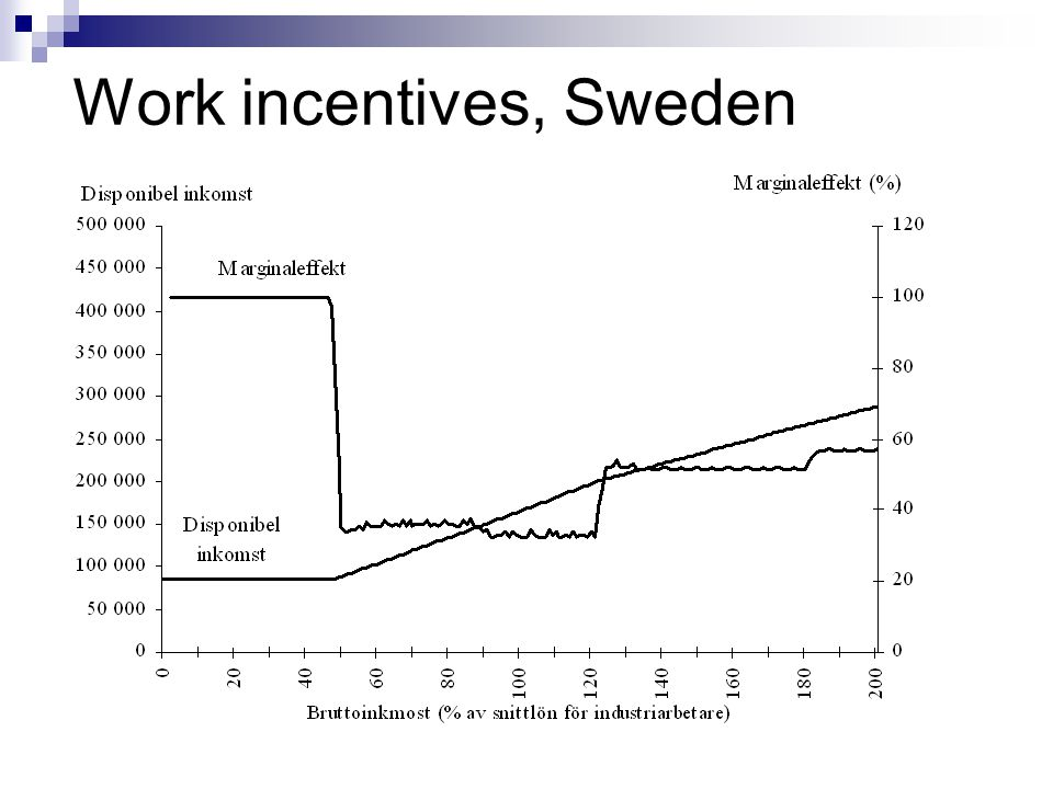 Work incentives, Sweden