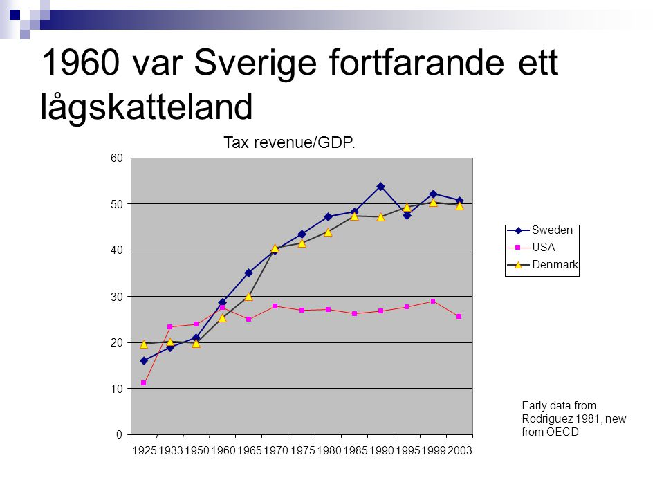 1960 var Sverige fortfarande ett lågskatteland Tax revenue/GDP.