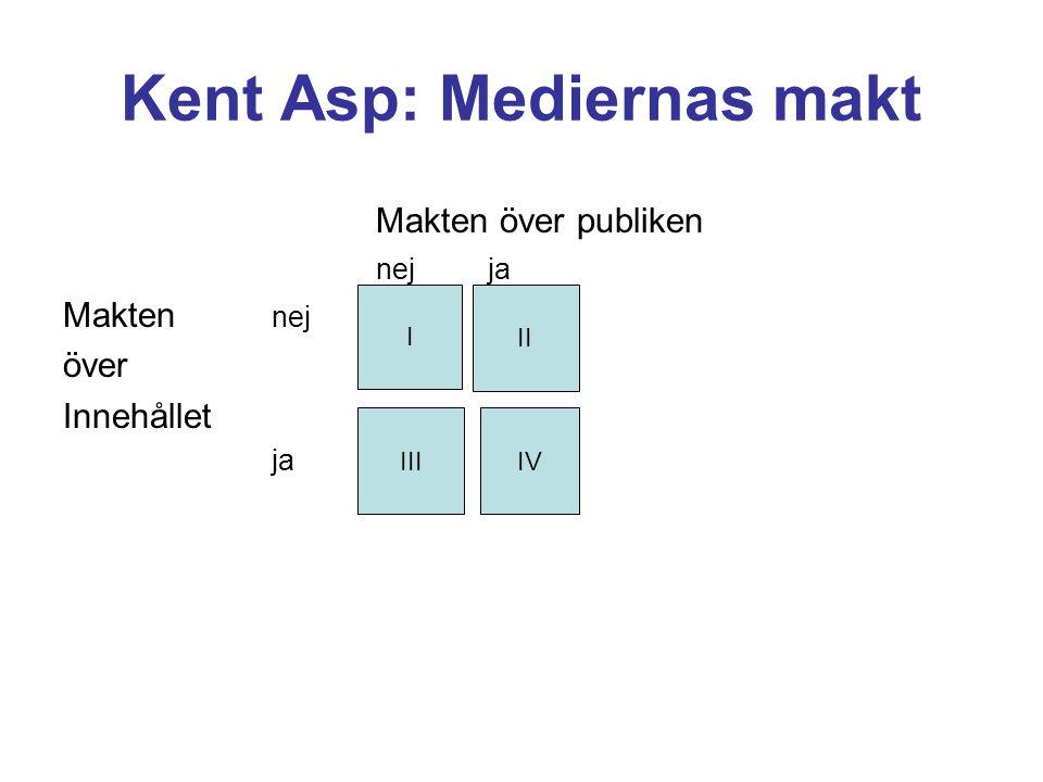 Kent Asp: Mediernas makt Makten över publiken nej ja Makten nej över Innehållet ja IIIIII I II IIIIV